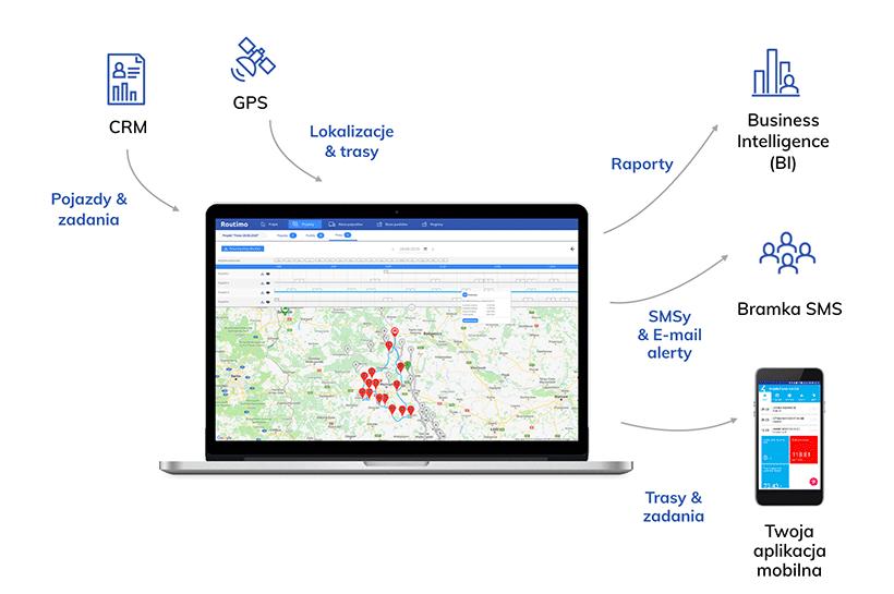 Optymalizator tras - integracje z GPS, CRM i ERP
